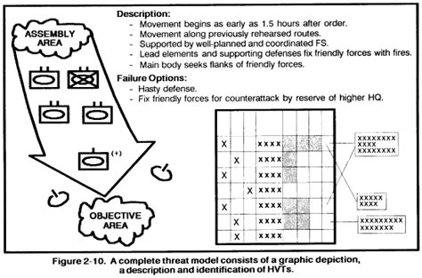threat model template fm 34 130 intelligence preparation of the battlefield
