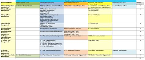 Pmp Application Spreadsheet by 100 Pmp Eligibility Worksheet Pmp Application