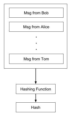 Blockchain Quick Guide
