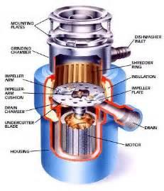 history of kitchen garbage disposal dengshang mechanical