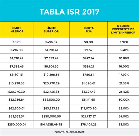 tabla de calculo isr nominas 2016 tablas y tarifas isr 2016 word tarifas de isr 2016