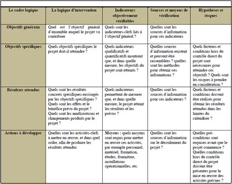Plan B by Annexe 9 Explication D 233 Taill 233 Du Cadre Logique