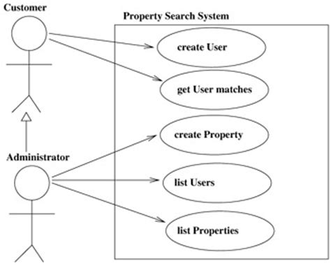 Search Engine Use Diagram Use Of Search Driverlayer Search Engine