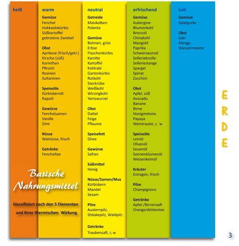 basische lebensmittel tabelle pdf pin basische lebensmittel tabelle image search results on