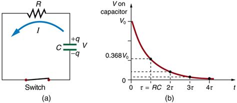 capacitor decay college physics dc circuits containing resistors and capacitors voer