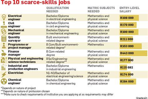 gallery of resume job skills examples samples costa sol real estate