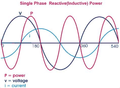 inductive reactance power electric power single and three phase power active reactive apparent