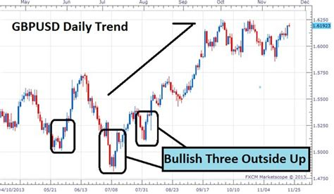 candlestick pattern three inside up reversal three inside outside up and down candlestick