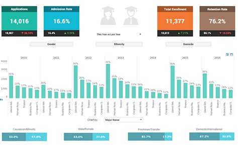 Dashboard Exles Bi Visualization Gallery College Dashboard Templates