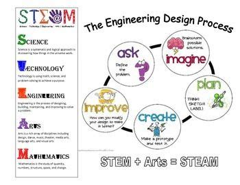 images  steam education  pinterest bingo activities  student