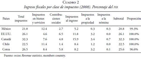 porcentaje de isr en mexico 2016 cual es el porcentaje de isr en mexico 2016 isr impuesto