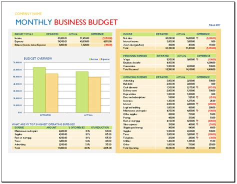 business budget template excel spreadsheet for business income and expenses small