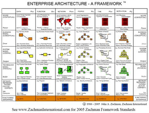 design framework software architecture enterprise architecture framework fromgentogen us