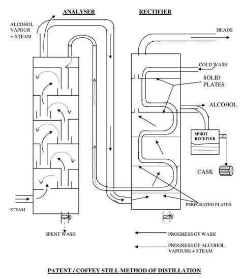 column still diagram still diagram www pixshark images