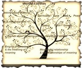 meaning of trees meaning of the tree of life google search school