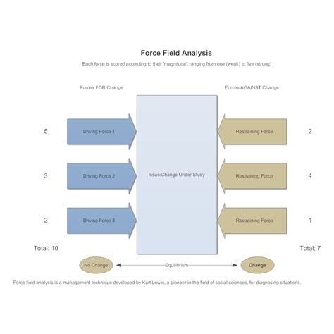 field analysis template model 1 field analysis