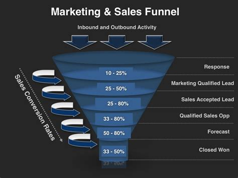 sales strategy plan template unique marketing and business