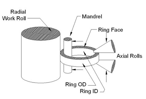 radial vs axial inductor axial vs radial resistor 28 images silicon radial coated resistors silicone coated axial