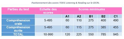 Grille Evaluation Toeic by Interpr 233 Ter Mon Score Toeic 224 L Aide Du Cecrl