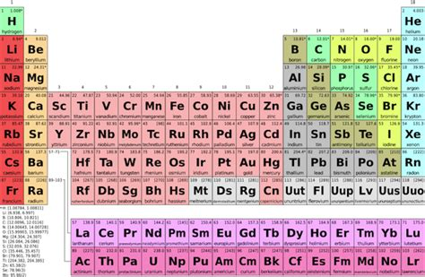 What Element Is A Transition Metal With 30 Protons Transition Metals Definition List Properties