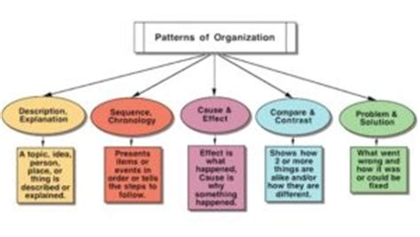 what is pattern of organization in reading patterns of organization keys to literacy