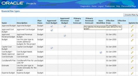 Oracle Projects by Configuring Oracle Project Analytics