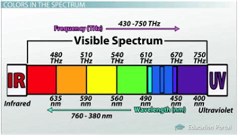 which color of light has the highest frequency the nature of light origin spectrum color frequency