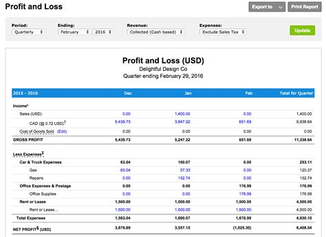 What Is A Profit And Loss Report Freshbooks Business Plan Profit And Loss Template