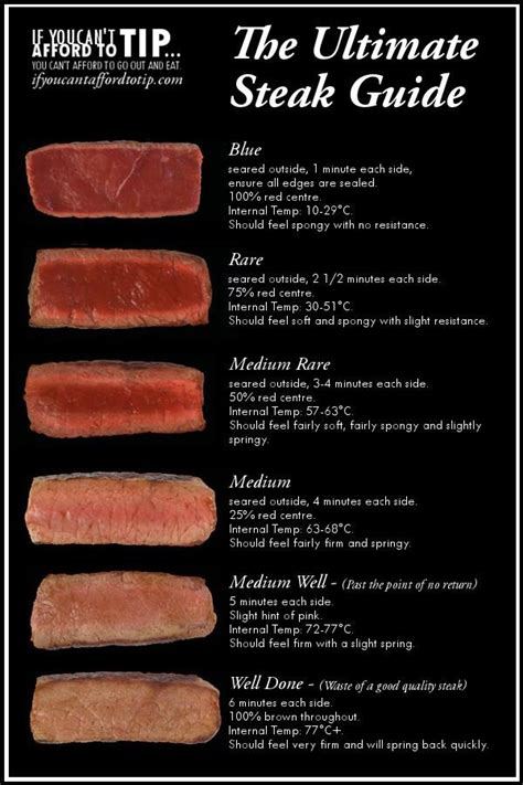 the ultimate steak guide i like the comment in parenthesis beside the medium well and the well