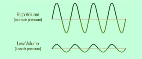 sound wave diagram go look importantbook earth energy and all forms of