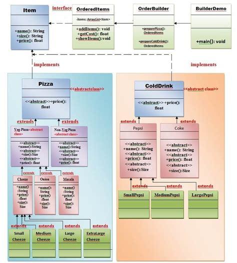 design pattern exles real world builder design pattern javatpoint