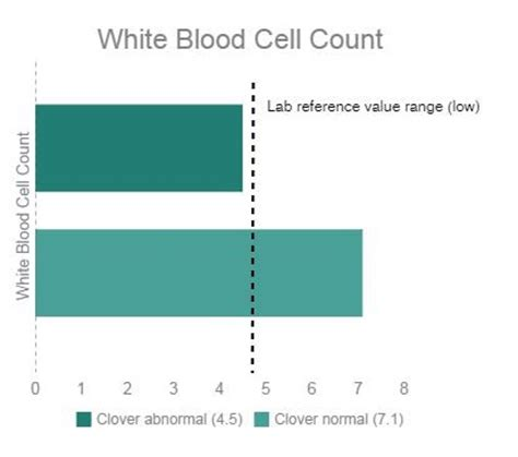 low white blood cell count in dogs blood work why do it on and healthy dogs chion of my a real