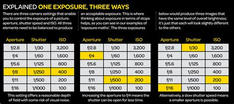 one modes the exposure triangle aperture shutter speed and iso
