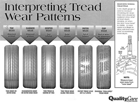 tire wear patterns tread wear patterns pearltrees