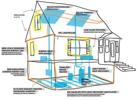 energy saving house plans 1 1 gt 2 or the whole is greater than the sum of its parts