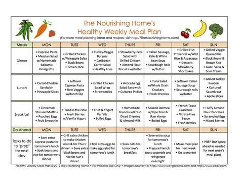 Nutrition Plan Template Mastering Meal Planning The Nourishing Home