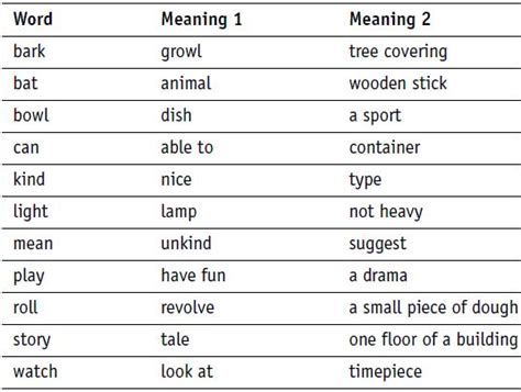 Meaning Words Worksheets by Meaning Words Study Guide Education