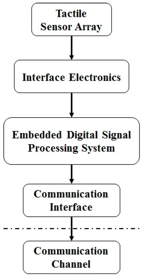 digital signal processing with kernel methods wiley ieee books sensors free text real time digital signal