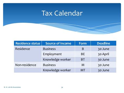 nota penerangan be 2016 nota penerangan be 2014 lhdn nota penerangan 2014 income
