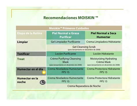 Colombia Ionic Detox by Moiskin Colombia