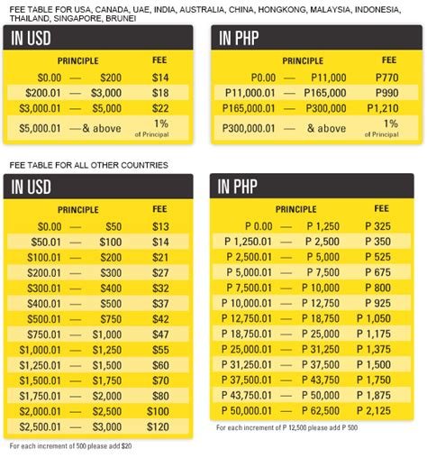 transfer money from bank to western union s money transfer service could hurt western union