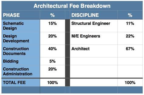 Wiki Blog Architekwiki Architectural Designer Fees