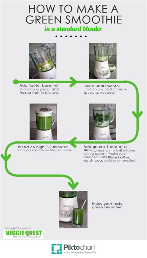 making green making green smoothies in a standard blender the easy way