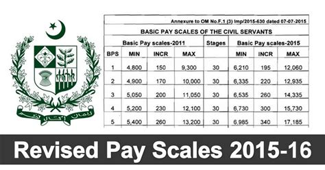 government employees new revised pay scale 2015 bps budget 2015 16 revised pay scales 2015 2016 for government servants of