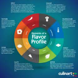 what is a quot flavor profile quot culinart kosher