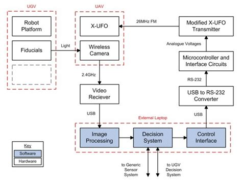 open source block diagram software block diagram generator system wiring diagram