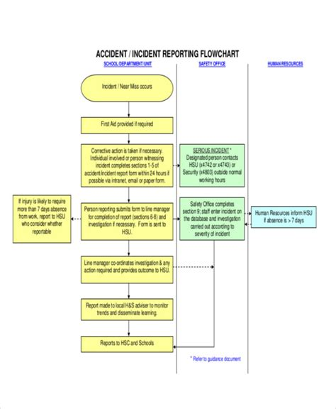 Accident Reporting Process Flow