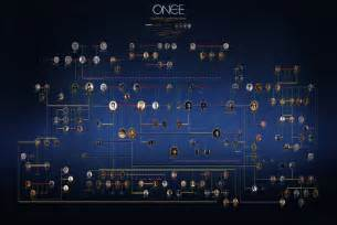 time tree once upon a time family tree bad
