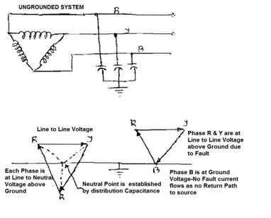 transformer neutral impedance types of neutral earthing in power distribution electrical notes articles