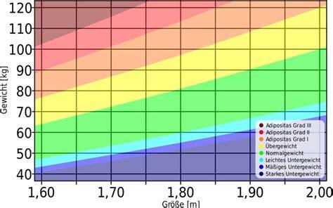 ab wann jugendlich bmi rechner wie hoch ist dein mass index